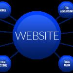 莱芜SEO:评估网站内容质量