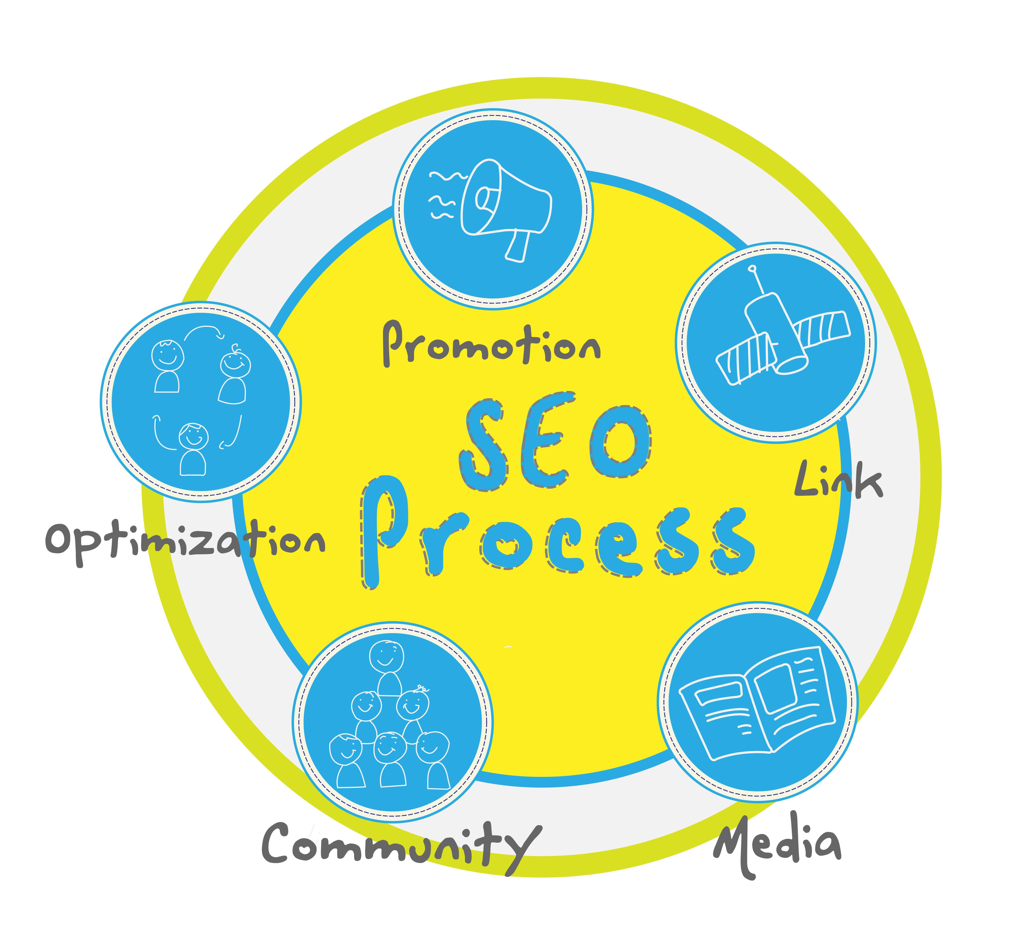 中小企业网络营销